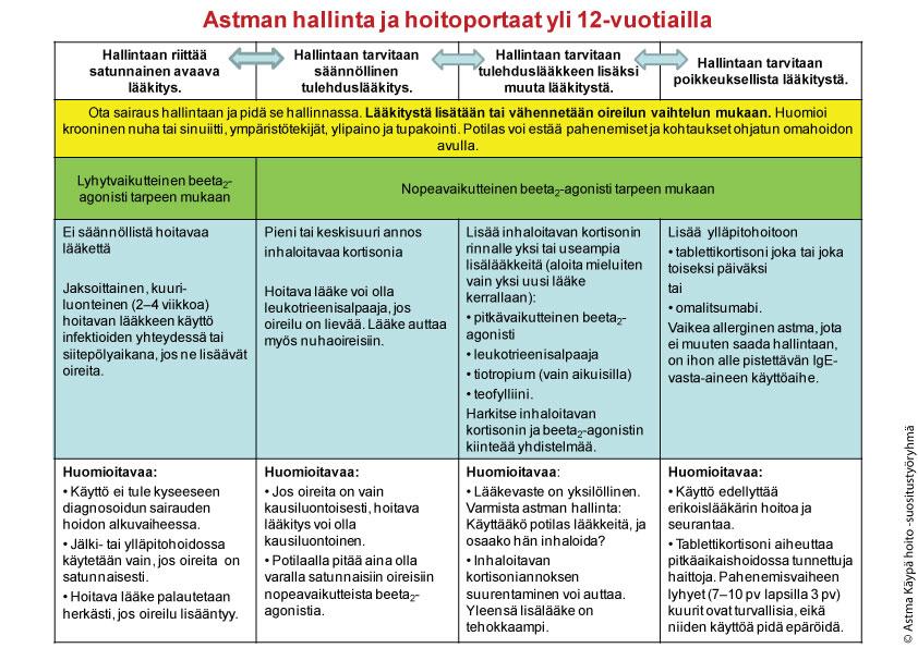 Työssä paheneva astma
